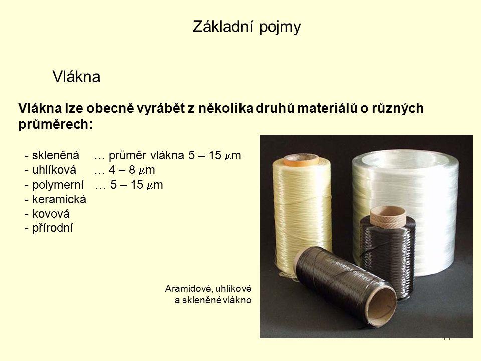 11 Vlákna Vlákna lze obecně vyrábět z několika druhů materiálů o různých průměrech: - skleněná … průměr vlákna 5 – 15  m - uhlíková … 4 – 8  m - polymerní … 5 – 15  m - keramická - kovová - přírodní Aramidové, uhlíkové a skleněné vlákno Základní pojmy