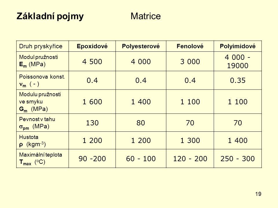 19 MatriceZákladní pojmy Druh pryskyřiceEpoxidovéPolyesterovéFenolovéPolyimidové Modul pružnosti E m (MPa) 4 5004 0003 000 4 000 - 19000 Poissonova konst.