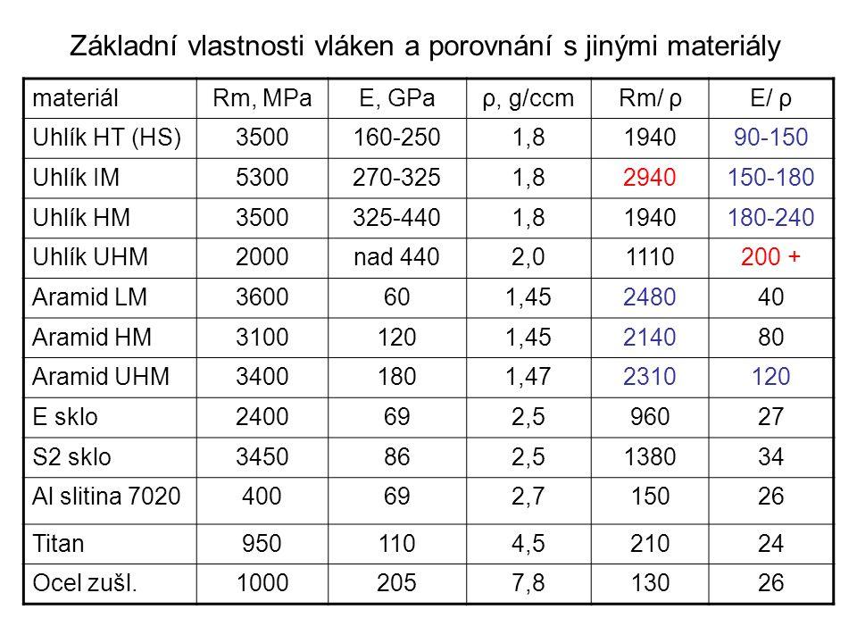 Základní vlastnosti vláken a porovnání s jinými materiály materiálRm, MPaE, GPaρ, g/ccmRm/ ρE/ ρ Uhlík HT (HS)3500160-2501,8194090-150 Uhlík IM5300270