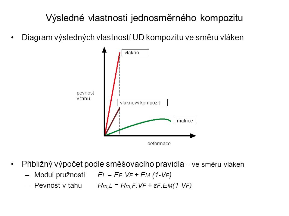 Výsledné vlastnosti jednosměrného kompozitu Diagram výsledných vlastností UD kompozitu ve směru vláken Přibližný výpočet podle směšovacího pravidla –