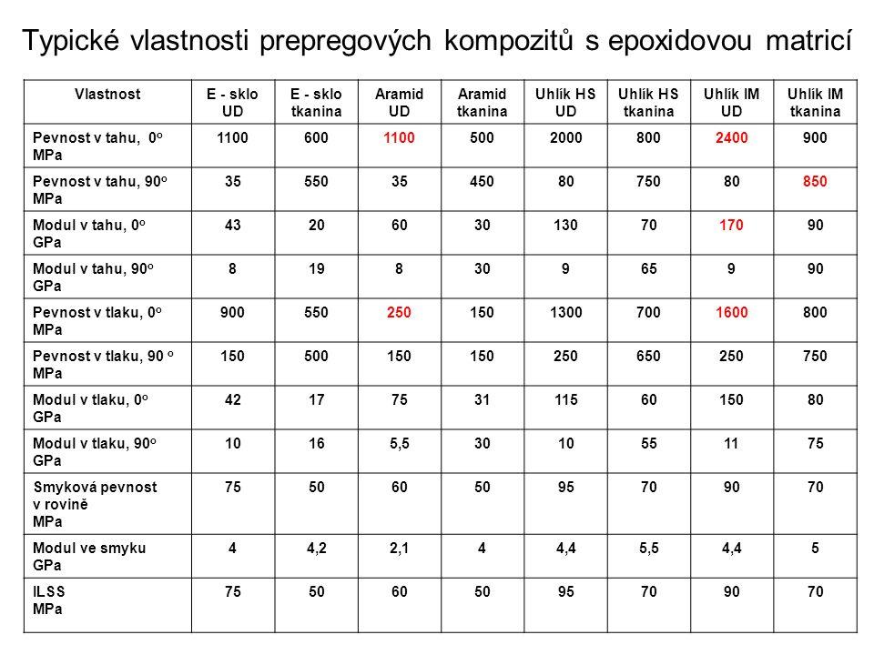 Typické vlastnosti prepregových kompozitů s epoxidovou matricí VlastnostE - sklo UD E - sklo tkanina Aramid UD Aramid tkanina Uhlík HS UD Uhlík HS tka