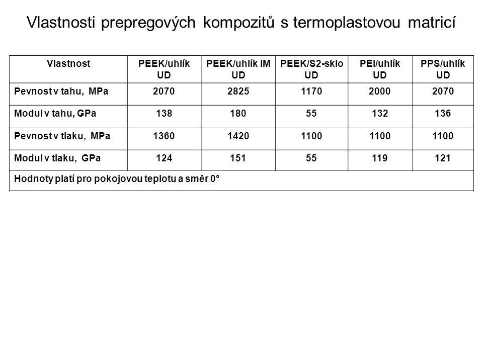 Vlastnosti prepregových kompozitů s termoplastovou matricí VlastnostPEEK/uhlík UD PEEK/uhlík IM UD PEEK/S2-sklo UD PEI/uhlík UD PPS/uhlík UD Pevnost v