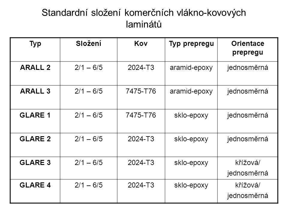 Standardní složení komerčních vlákno-kovových laminátů TypSloženíKovTyp prepreguOrientace prepregu ARALL 22/1 – 6/52024-T3aramid-epoxyjednosměrná ARAL