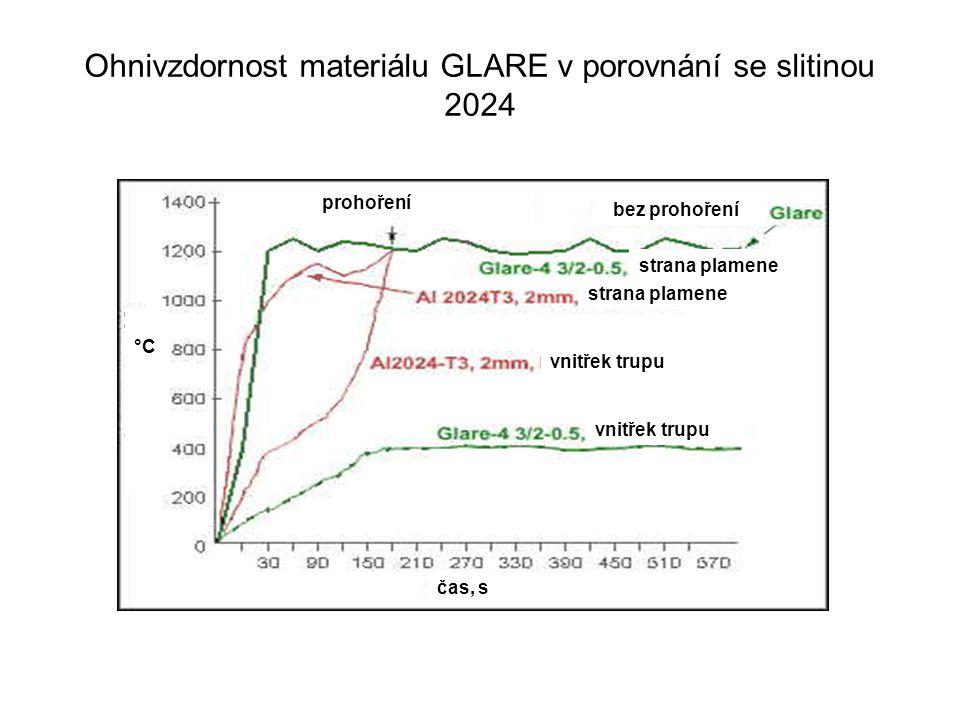 Ohnivzdornost materiálu GLARE v porovnání se slitinou 2024 prohoření °C čas, s bez prohoření strana plamene vnitřek trupu