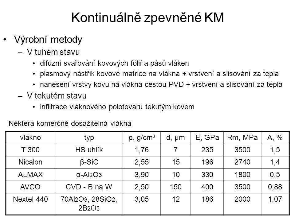Kontinuálně zpevněné KM Výrobní metody –V tuhém stavu difúzní svařování kovových fólií a pásů vláken plasmový nástřik kovové matrice na vlákna + vrstv