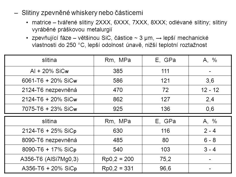 –Slitiny zpevněné whiskery nebo částicemi matrice – tvářené slitiny 2XXX, 6XXX, 7XXX, 8XXX; odlévané slitiny; slitiny vyráběné práškovou metalurgií zp
