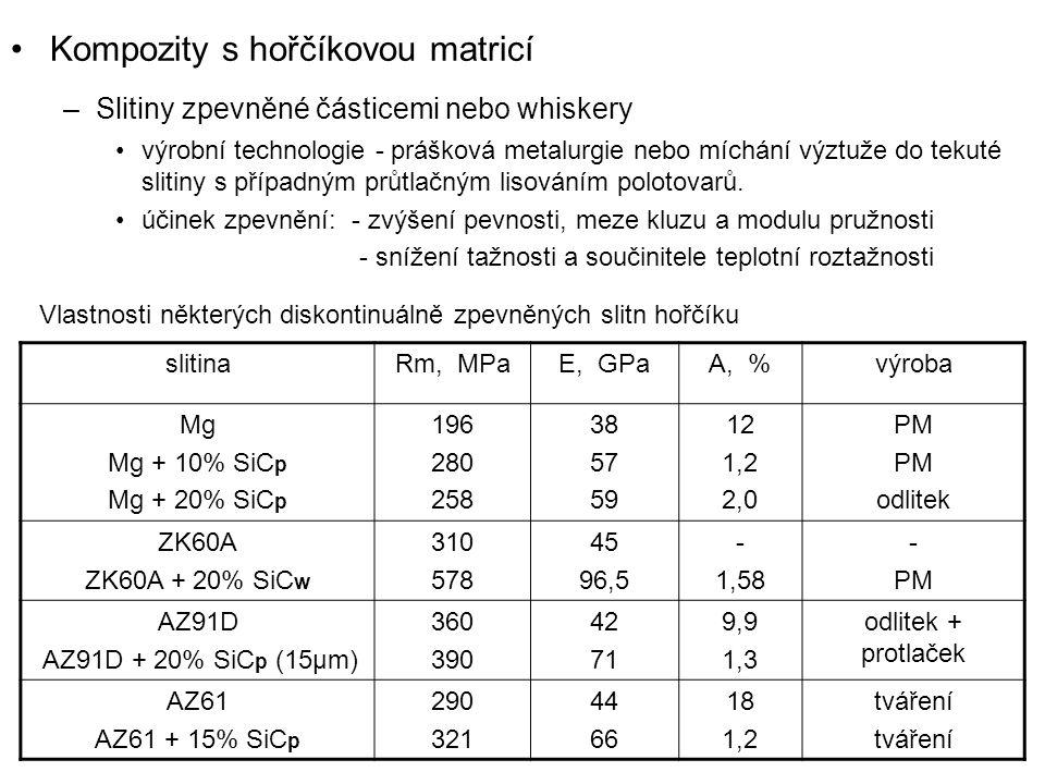 Kompozity s hořčíkovou matricí –Slitiny zpevněné částicemi nebo whiskery výrobní technologie - prášková metalurgie nebo míchání výztuže do tekuté slit