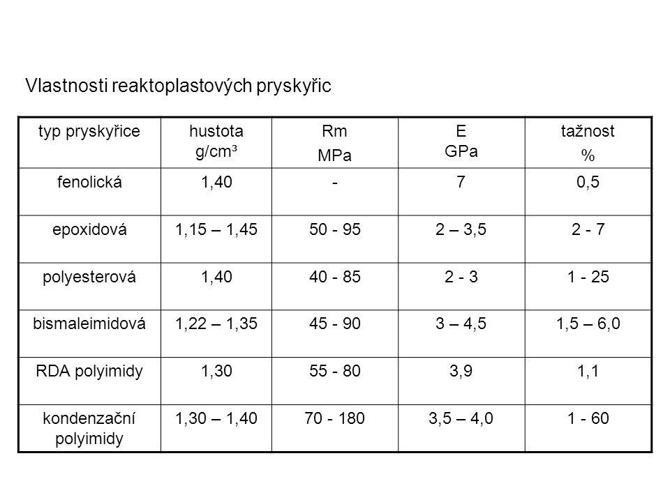Vlastnosti reaktoplastových pryskyřic typ pryskyřicehustota g/cm³ Rm MPa E GPa tažnost % fenolická1,40-70,5 epoxidová1,15 – 1,4550 - 952 – 3,52 - 7 po