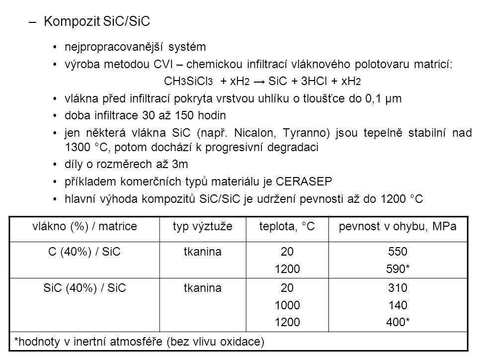 –Kompozit SiC/SiC nejpropracovanější systém výroba metodou CVI – chemickou infiltrací vláknového polotovaru matricí: CH 3 SiCl 3 + xH 2 → SiC + 3HCl +