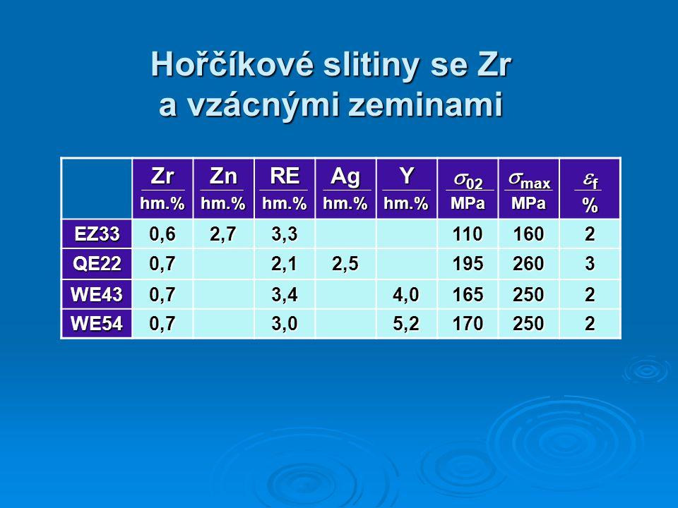 Hořčíkové slitiny se Zr a vzácnými zeminami Zrhm.%Znhm.%REhm.%Aghm.%Yhm.%  02 MPa  max MPa ff%ff%% EZ330,62,73,31101602 QE220,72,12,51952603 WE430,73,44,01652502 WE540,73,05,21702502