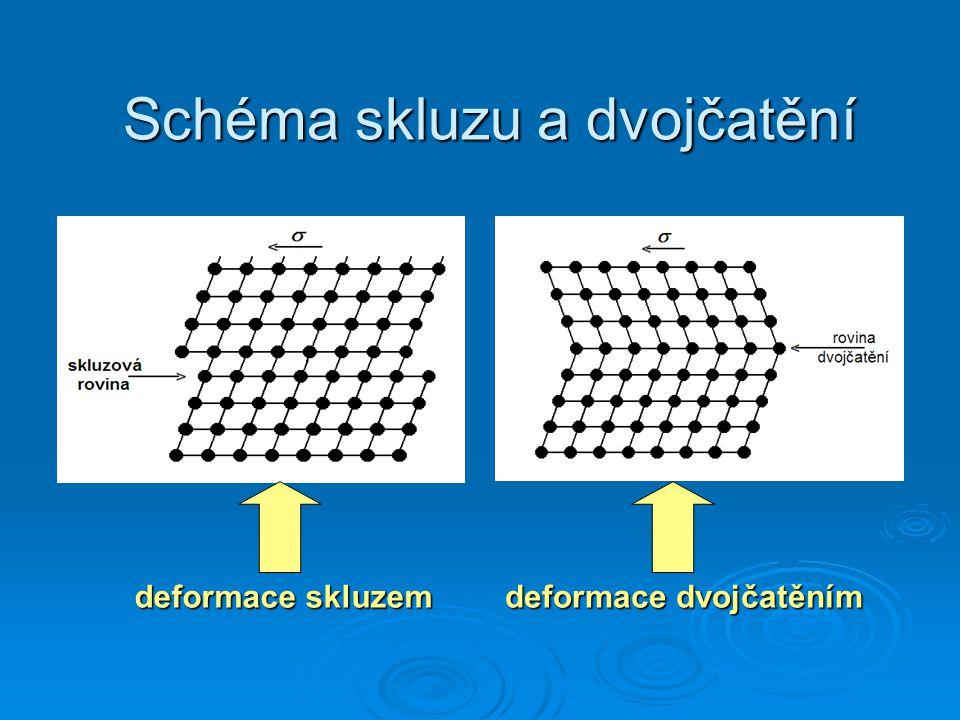 Schéma skluzu a dvojčatění deformace skluzem deformace dvojčatěním