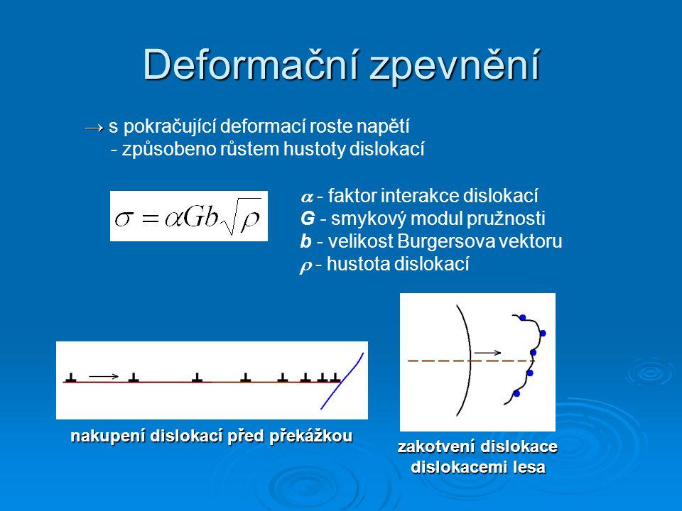Deformační zpevnění → → s pokračující deformací roste napětí - způsobeno růstem hustoty dislokací  - faktor interakce dislokací G - smykový modul pružnosti b - velikost Burgersova vektoru  - hustota dislokací nakupení dislokací před překážkou zakotvení dislokace dislokacemi lesa