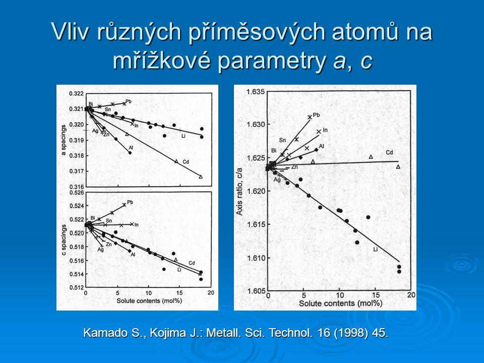 Vliv různých příměsových atomů na mřížkové parametry a, c Kamado S., Kojima J.: Metall.