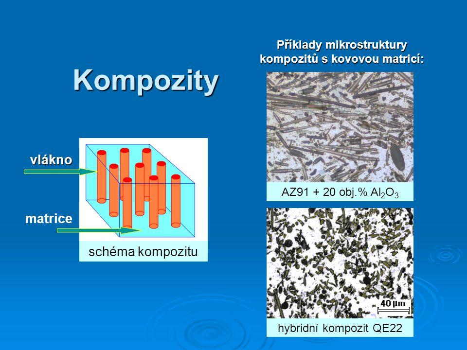 Kompozity schéma kompozitu vlákno matrice Příklady mikrostruktury kompozitů s kovovou matricí: hybridní kompozit QE22 AZ91 + 20 obj.% Al 2 O 3