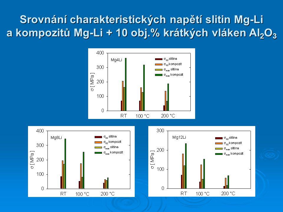 Srovnání charakteristických napětí slitin Mg-Li a kompozitů Mg-Li + 10 obj.% krátkých vláken Al 2 O 3