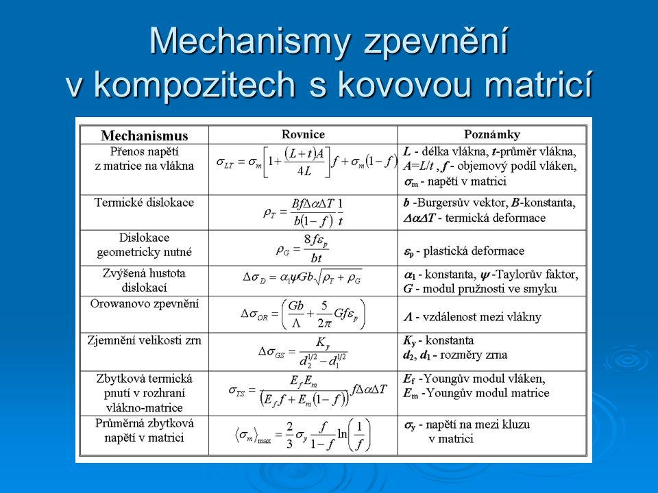 Mechanismy zpevnění v kompozitech s kovovou matricí