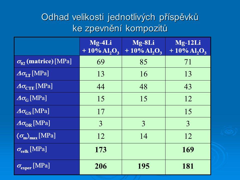 Odhad velikosti jednotlivých příspěvků ke zpevnění kompozitů Mg-4Li + 10% Al 2 O 3 Mg-8Li + 10% Al 2 O 3 Mg-12Li + 10% Al 2 O 3  02 (matrice) [MPa] 698571  LT [MPa] 131613  CTE [MPa] 444843  G [MPa] 15 12  GS [MPa] 1715  OR [MPa] 333  m  max [MPa] 121412  celk [MPa] 173169  exper [MPa] 206195181
