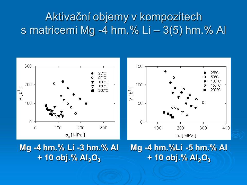 Aktivační objemy v kompozitech s matricemi Mg -4 hm.% Li – 3(5) hm.% Al Mg -4 hm.% Li -3 hm.% Al + 10 obj.% Al 2 O 3 Mg -4 hm.%Li -5 hm.% Al + 10 obj.% Al 2 O 3