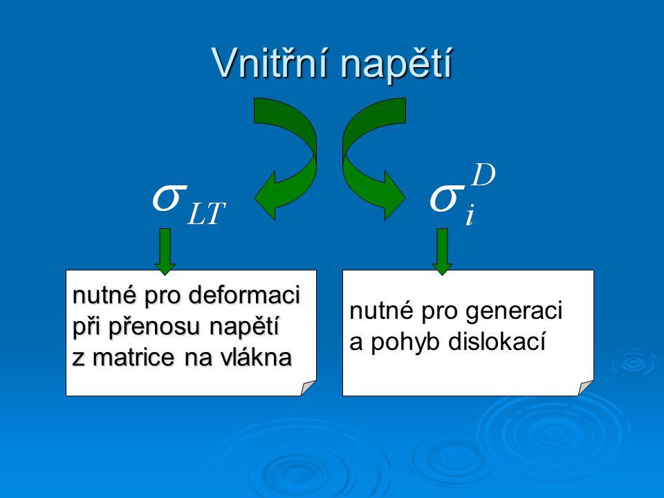Vnitřní napětí nutné pro deformaci při přenosu napětí z matrice na vlákna nutné pro generaci a pohyb dislokací