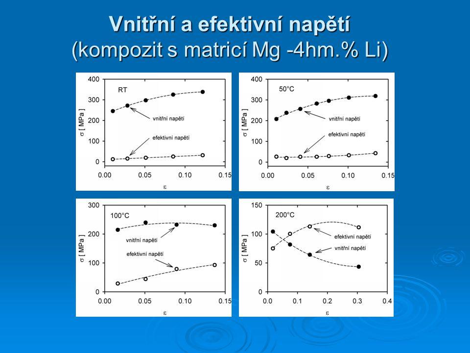 Vnitřní a efektivní napětí (kompozit s matricí Mg -4hm.% Li)