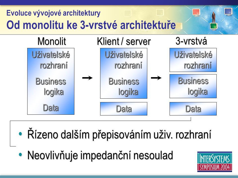 Evoluce vývojové architektury Od monolitu ke 3-vrstvé architektuře Uživatelské rozhraní Business logika Data Monolit 3-vrstvá Klient / server Uživatelské rozhraní Business logika Data Uživatelské rozhraní Data Business logika Řízeno dalším přepisováním uživ.