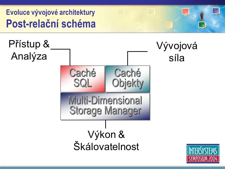 Přístup & Analýza Evoluce vývojové architektury Post-relační schéma Multi-Dimensional Storage Manager Caché Objekty Caché SQL Vývojová síla Výkon & Šk