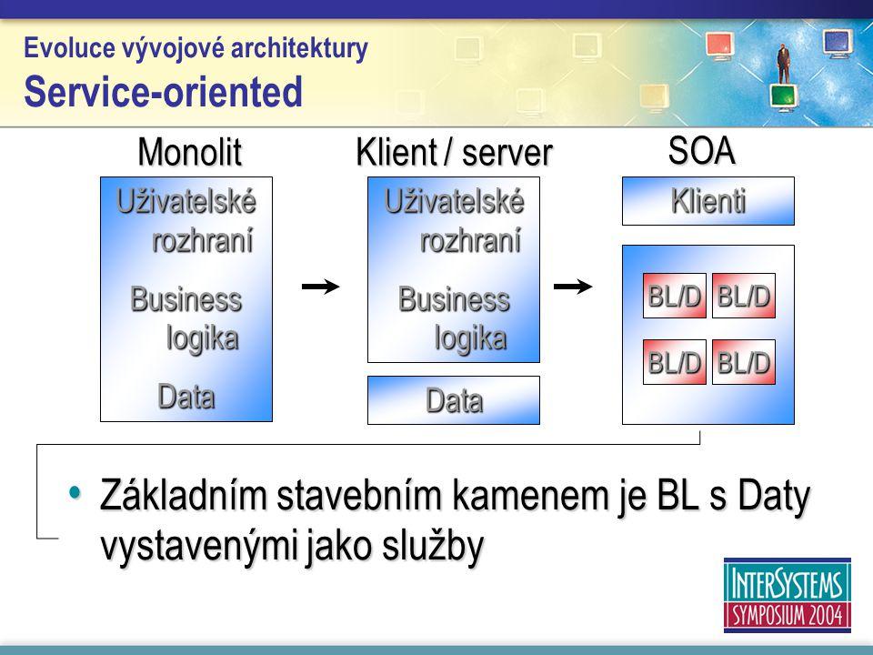 Evoluce vývojové architektury Service-oriented Uživatelské rozhraní Business logika Data Monolit SOA Klient / server Uživatelské rozhraní Business log