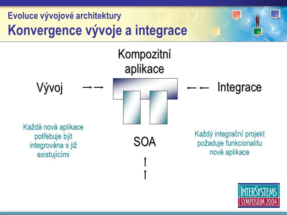 Evoluce vývojové architektury Konvergence vývoje a integrace Kompozitní aplikace Vývoj Integrace SOA Každá nová aplikace potřebuje být integrována s již existujícími Každý integrační projekt požaduje funkcionalitu nové aplikace