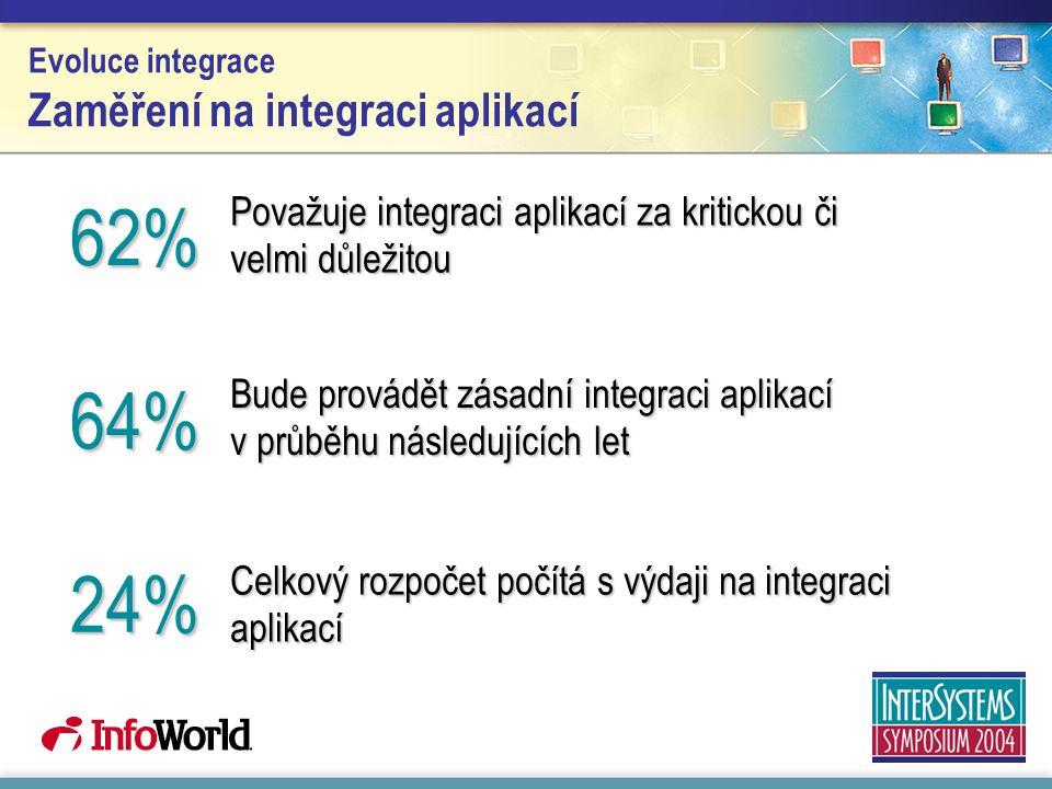 Evoluce integrace Zaměření na integraci aplikací Považuje integraci aplikací za kritickou či velmi důležitou Bude provádět zásadní integraci aplikací v průběhu následujících let Celkový rozpočet počítá s výdaji na integraci aplikací 62% 64% 24%