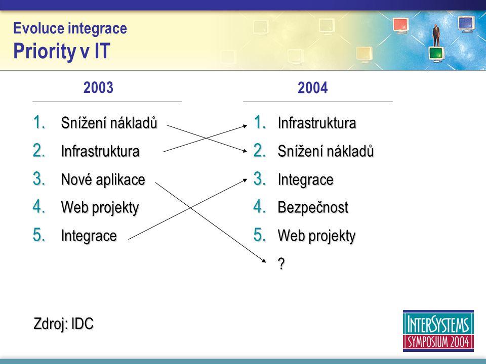 Evoluce integrace Priority v IT 1. Snížení nákladů 2. Infrastruktura 3. Nové aplikace 4. Web projekty 5. Integrace 1. Infrastruktura 2. Snížení náklad