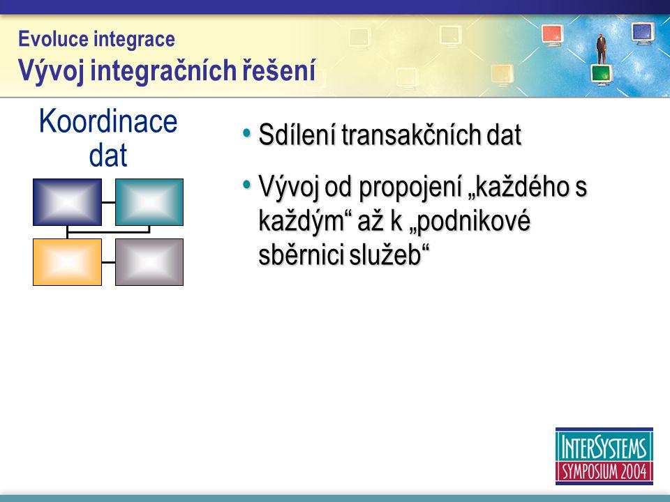 """Evoluce integrace Vývoj integračních řešení Sdílení transakčních dat Sdílení transakčních dat Vývoj od propojení """"každého s každým"""" až k """"podnikové sb"""