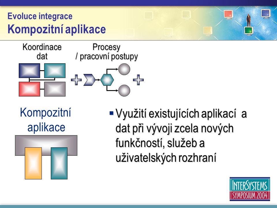 Evoluce integrace Kompozitní aplikace  Využití existujících aplikací a dat při vývoji zcela nových funkčností, služeb a uživatelských rozhraní Koordi