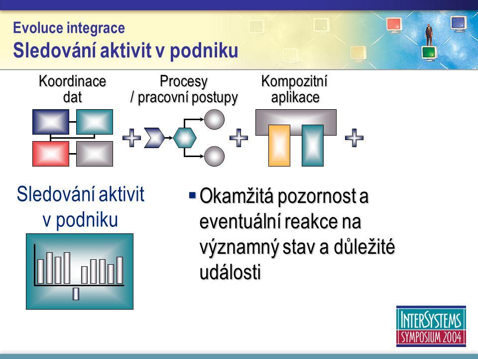 Evoluce integrace Sledování aktivit v podniku  Okamžitá pozornost a eventuální reakce na významný stav a důležité události Kompozitní aplikace Koordi