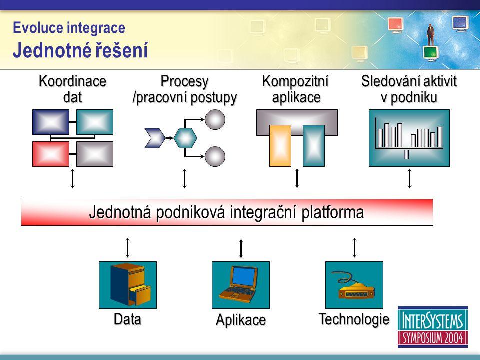 Evoluce integrace Jednotné řešení Jednotná podniková integrační platforma Kompozitní aplikace Koordinace dat Procesy /pracovní postupy Sledování aktivit v podniku Technologie Aplikace Data