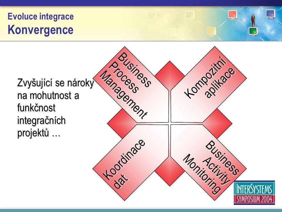Evoluce integrace Konvergence Zvyšující se nároky na mohutnost a funkčnost integračních projektů … Koordinace dat Kompozitní aplikace BusinessProcessManagement BusinessActivityMonitoring