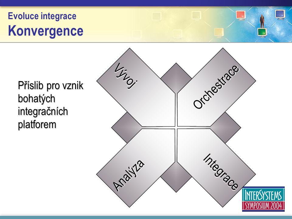 Evoluce integrace Konvergence Příslib pro vznik bohatých integračních platforem Analýza Orchestrace Vývoj Integrace