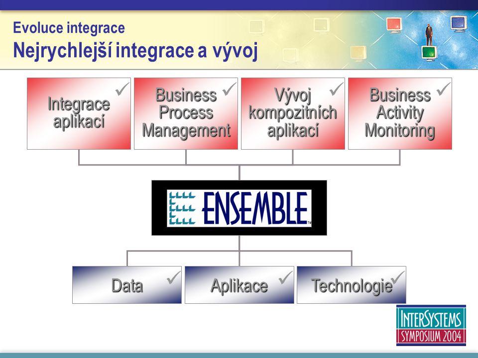 Evoluce integrace Nejrychlejší integrace a vývoj Integraceaplikací Business Process Management Vývoj kompozitních aplikací Business Activity Monitoring Aplikace Technologie Data