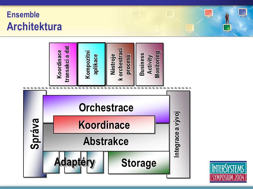 Ensemble Architektura Koordinace transakcí a dat Kompozitní aplikace Nástroje k orchestraci procesů Business Activity Monitoring Integrace a vývoj SprávaSpráva Orchestrace Abstrakce KoordinaceKoordinace StorageStorage Adaptéry