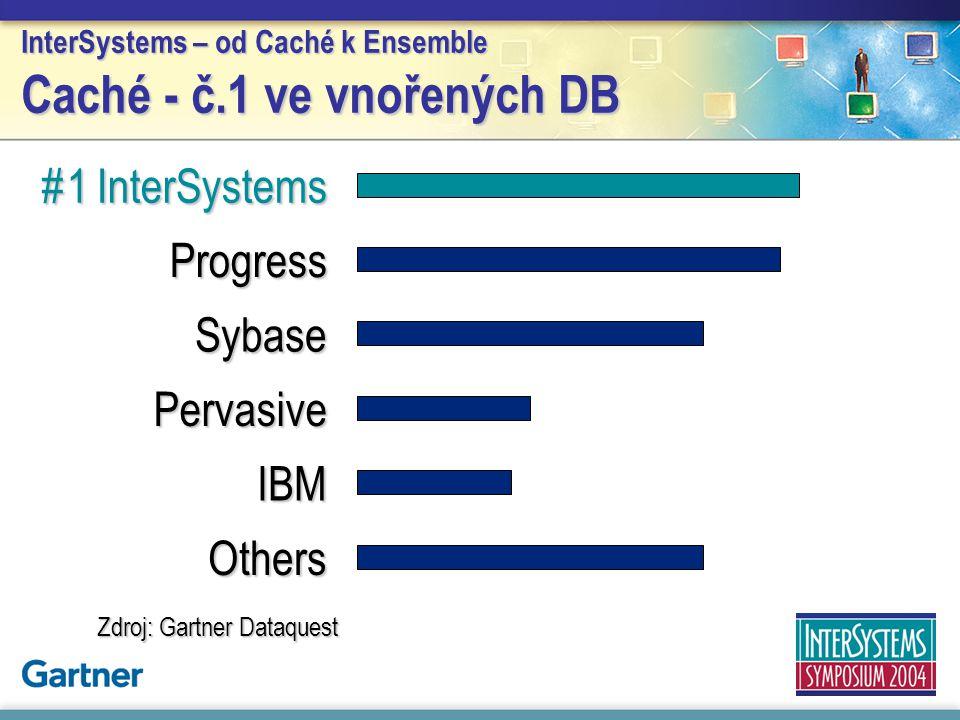 InterSystems – od Caché k Ensemble Caché - č.1 ve vnořených DB Zdroj: Gartner Dataquest #1 InterSystems Progress Sybase Pervasive IBM Others