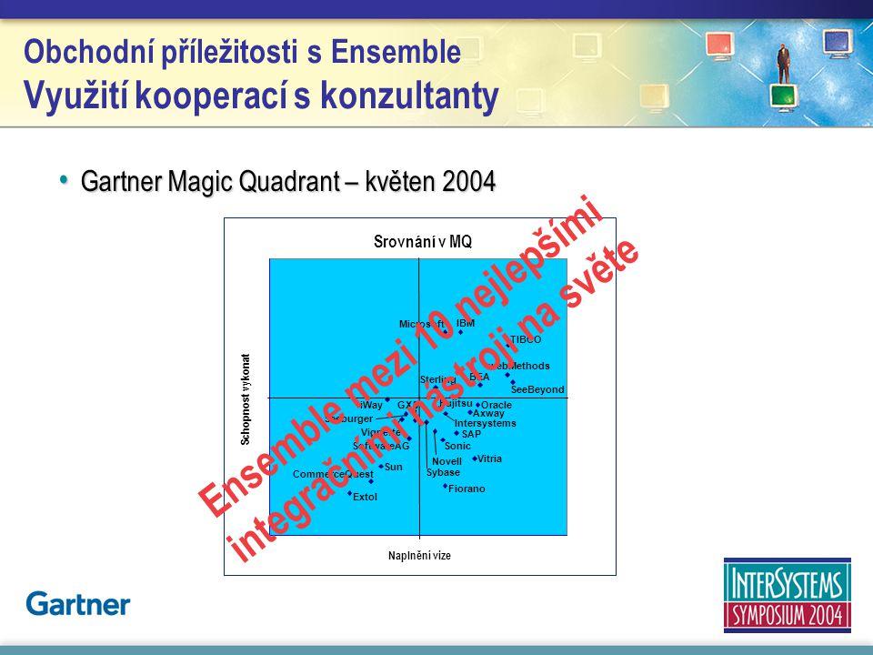 Obchodní příležitosti s Ensemble Využití kooperací s konzultanty Gartner Magic Quadrant – květen 2004 Gartner Magic Quadrant – květen 2004 Naplnění vi