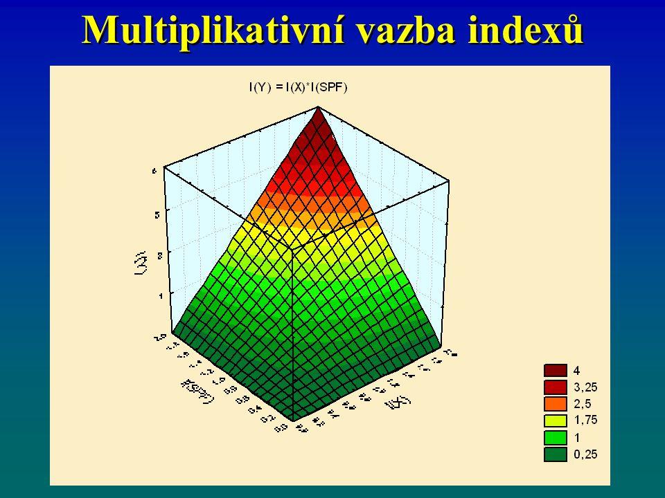 Multiplikativní vazba indexů
