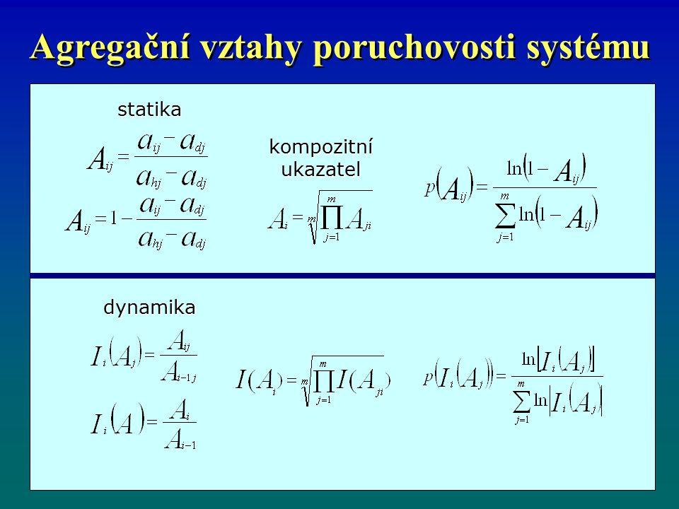Agregační vztahy poruchovosti systému kompozitní ukazatel dynamika statika