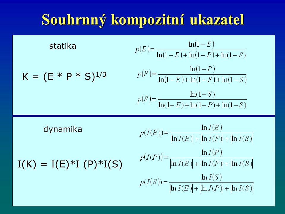 Souhrnný kompozitní ukazatel dynamika statika K = (E * P * S) 1/3 I(K) = I(E)*I (P)*I(S)