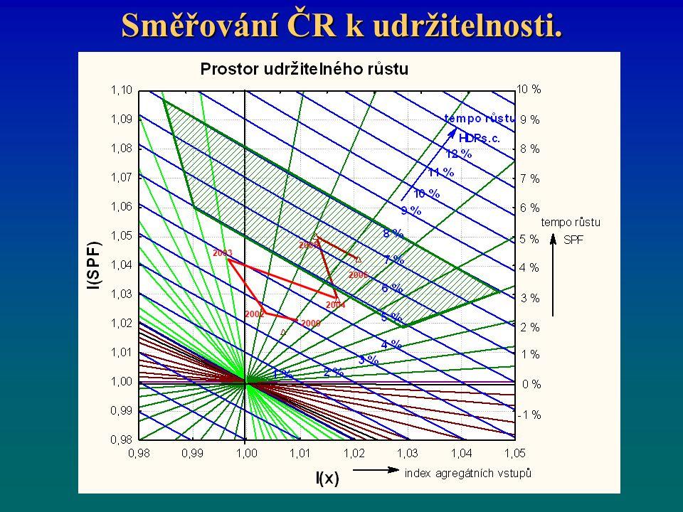 Směřování ČR k udržitelnosti. 2002 2003 2000 2005 2006 2004