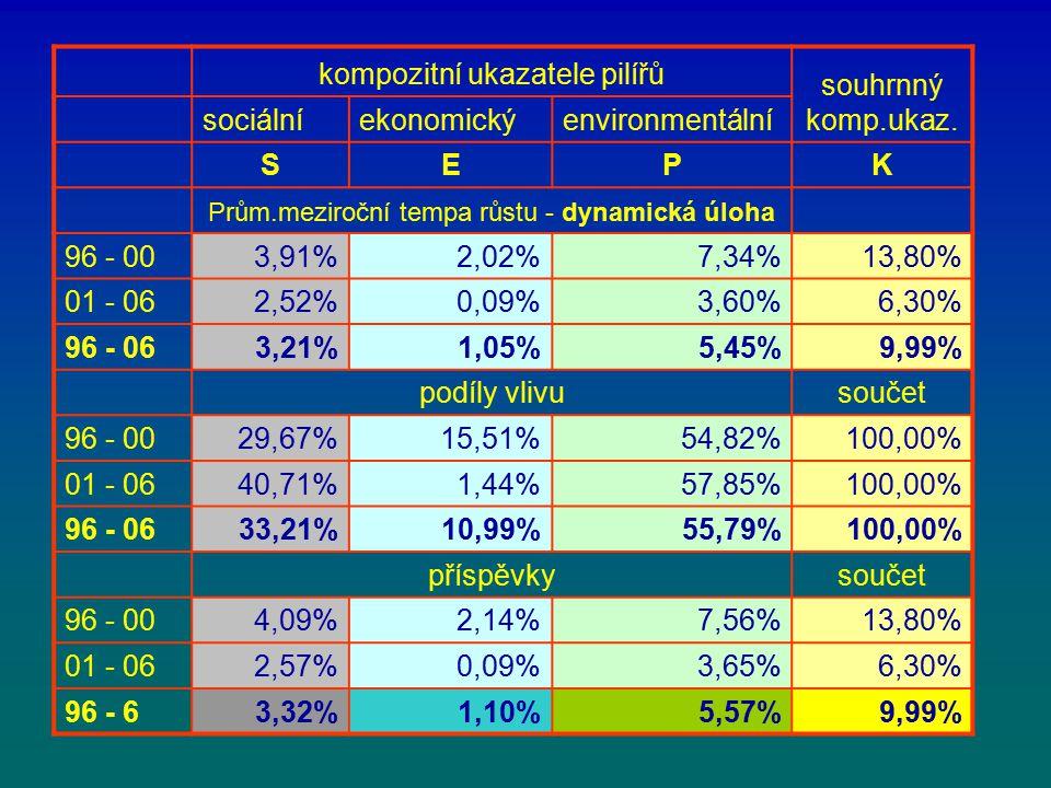 kompozitní ukazatele pilířů souhrnný komp.ukaz.