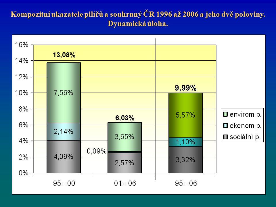 Kompozitní ukazatele pilířů a souhrnný ČR 1996 až 2006 a jeho dvě poloviny.