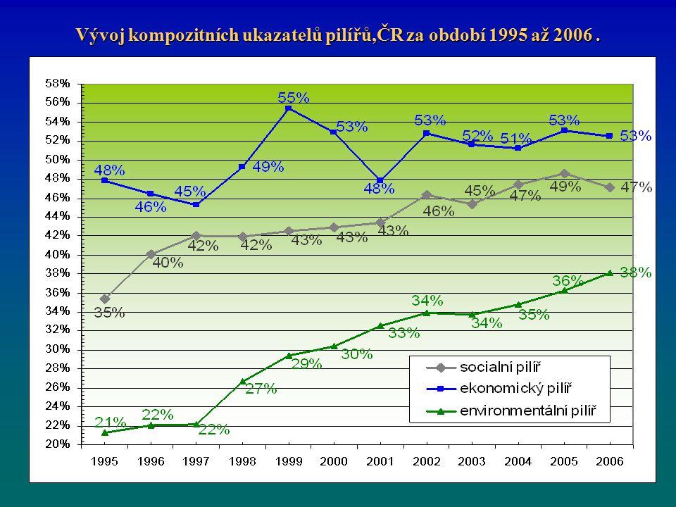 Vývoj kompozitních ukazatelů pilířů,ČR za období 1995 až 2006.