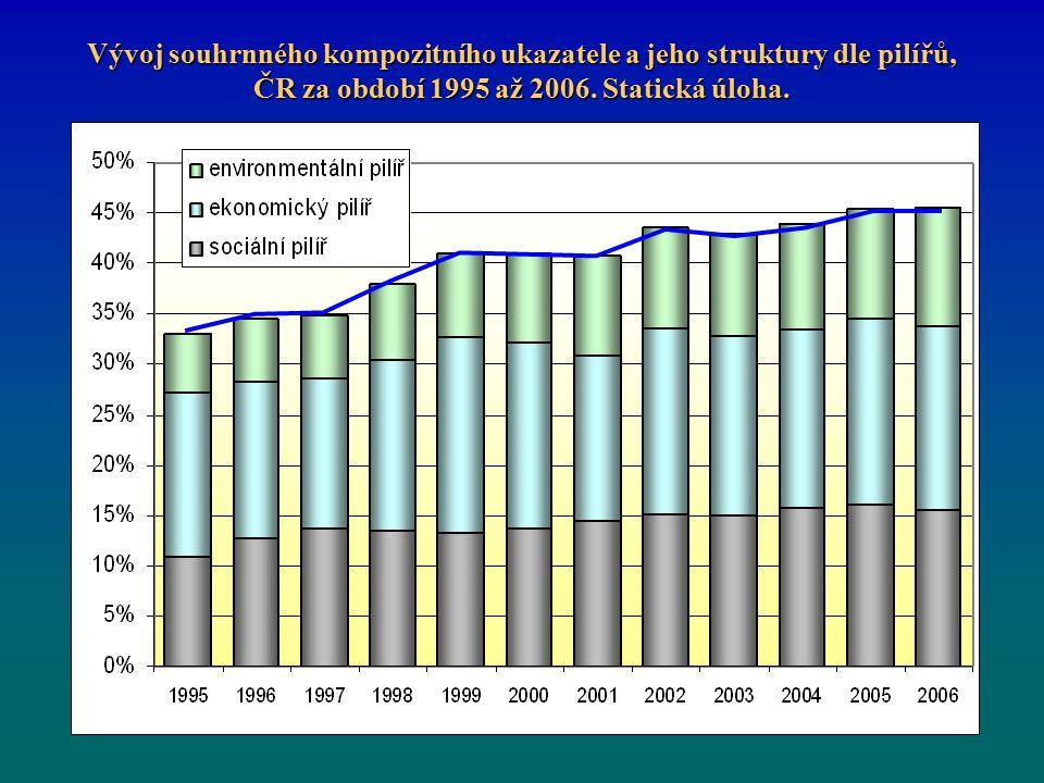 Vývoj souhrnného kompozitního ukazatele a jeho struktury dle pilířů, ČR za období 1995 až 2006.