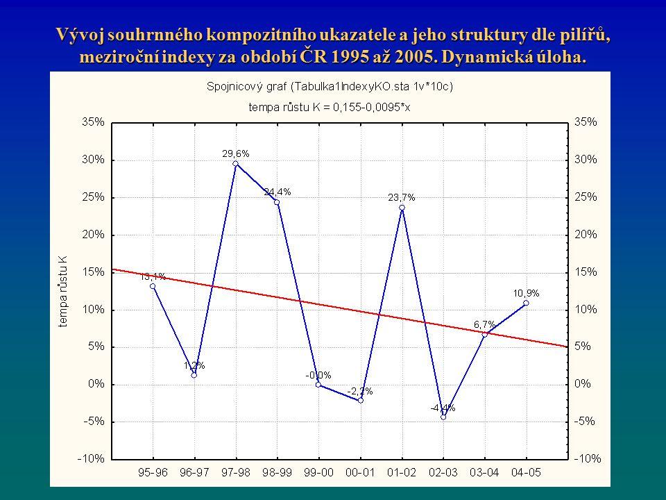 Vývoj souhrnného kompozitního ukazatele a jeho struktury dle pilířů, meziroční indexy za období ČR 1995 až 2005.