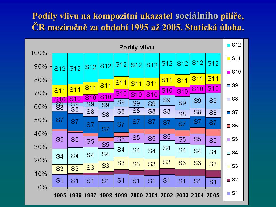 Podíly vlivu na kompozitní ukazatel sociálního pilíře, ČR meziročně za období 1995 až 2005.